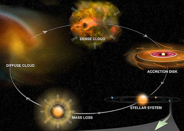 Sistem Tata Surya Beserta Susunan Urutan Planet Planetnya Lengkap